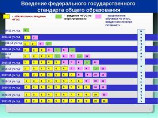 * * 2010-11 уч.год 2011-12 уч.год - обязательное введение ФГОС - введение ФГО