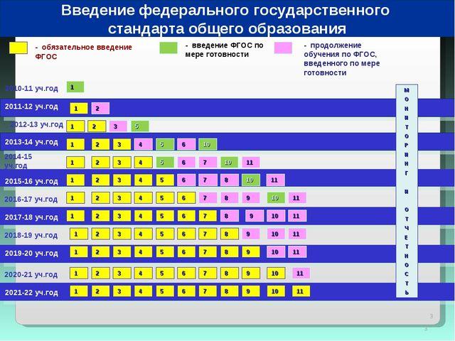 * * 2010-11 уч.год 2011-12 уч.год - обязательное введение ФГОС - введение ФГО...