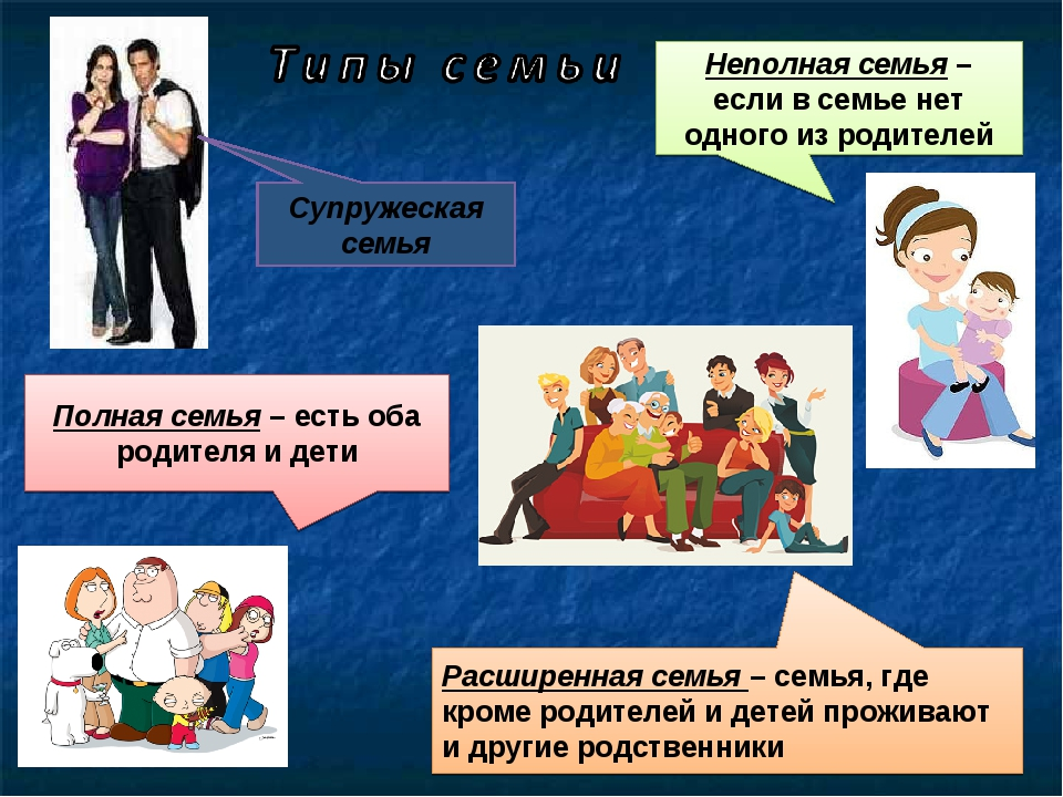 Полная семья – есть оба родителя и дети Неполная семья – если в семье нет одн...