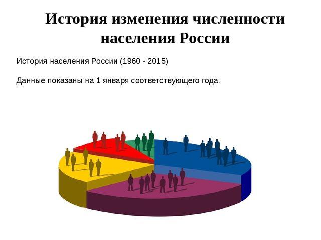 История изменения численности населения России История населения России (1960...