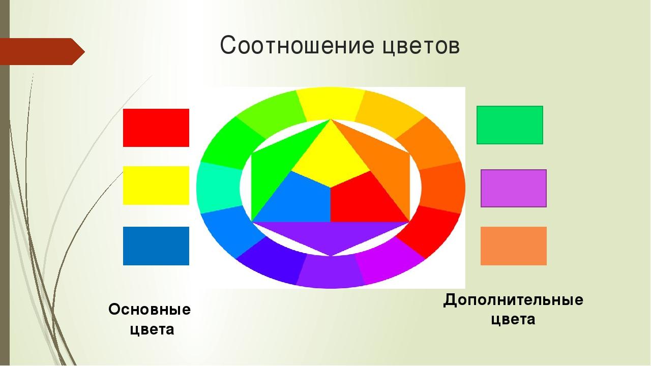 Соотношение цветов Основные цвета Дополнительные цвета