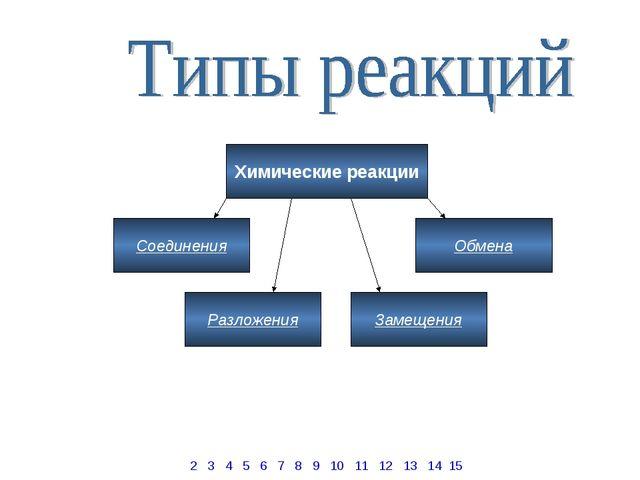Химические реакции Обмена Замещения Разложения Соединения 2 3 4 5 6 7 8 9 10...