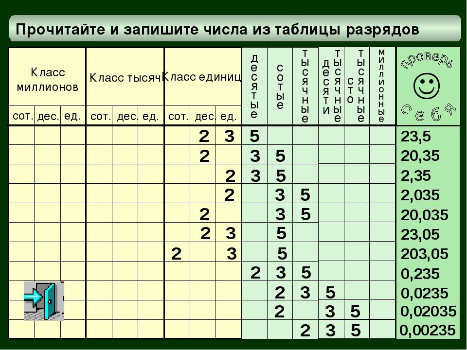 Прочитайте и запишите числа из таблицы разрядов миллионные Класс миллионов Кл...