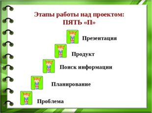 Поиск информации Презентация Планирование Этапы работы над проектом: ПЯТЬ «П»