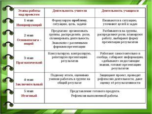 Этапы работы над проектомДеятельность учителяДеятельность учащихся 1 этап И