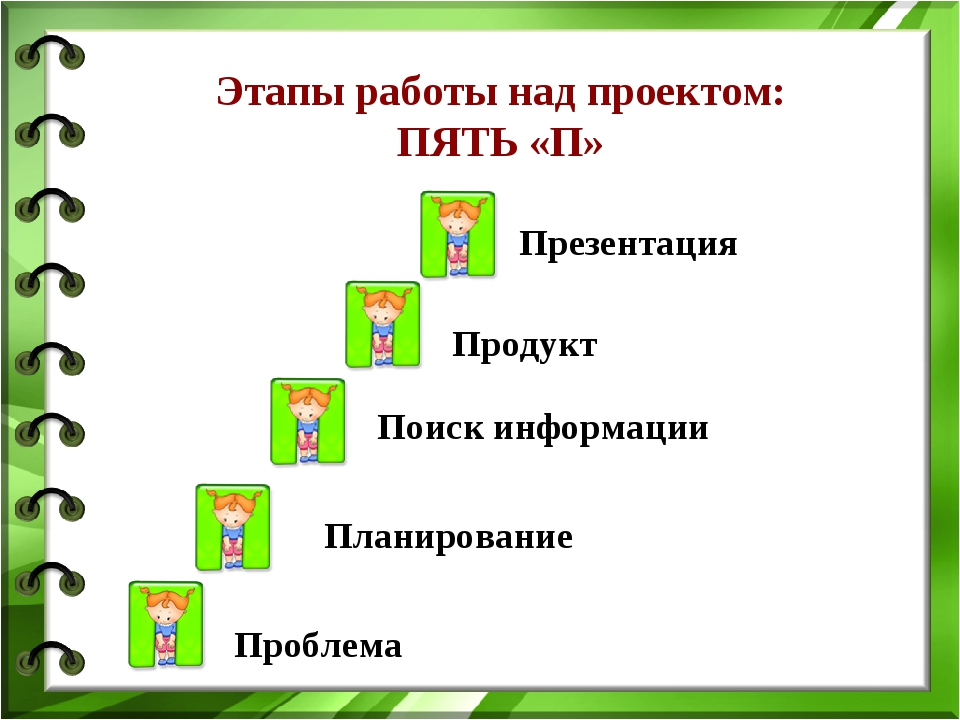 Поиск информации Презентация Планирование Этапы работы над проектом: ПЯТЬ «П»...