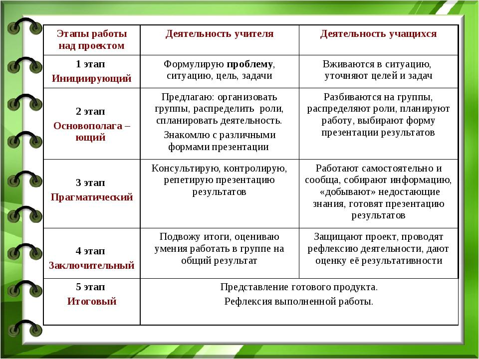 Этапы работы над проектомДеятельность учителяДеятельность учащихся 1 этап И...