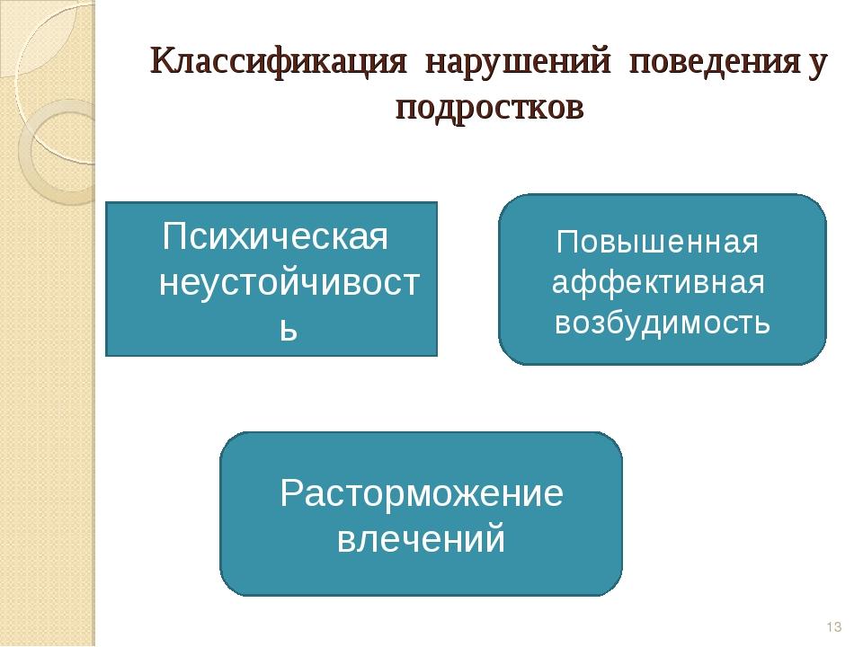 Классификация нарушений поведения у подростков Психическая неустойчивость * П...