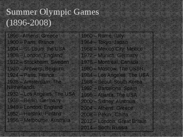 Summer Olympic Games (1896-2008) 1896 - Athens, Greece 1900 – Paris, France 1...