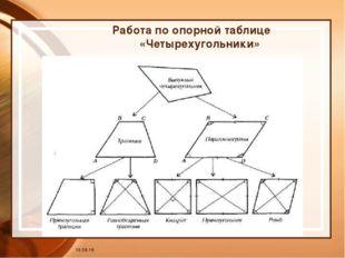 * Работа по опорной таблице «Четырехугольники»