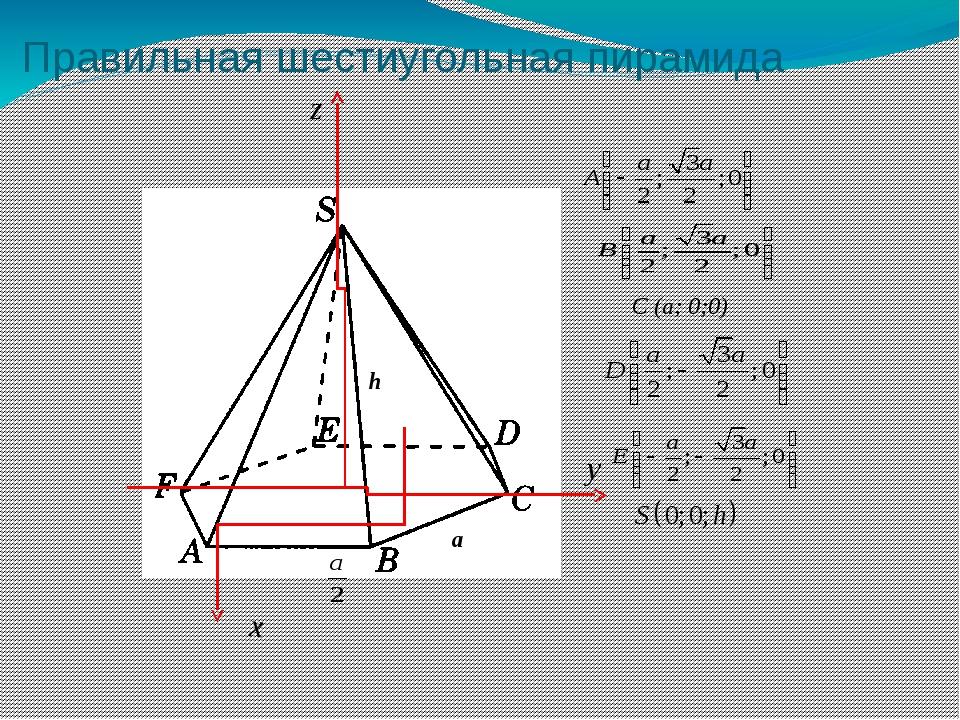 Правильная шестиугольная пирамида z x y C (a; 0;0) a h
