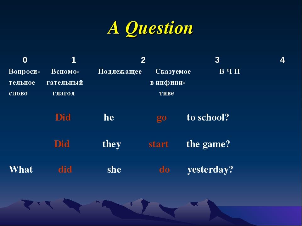 A Question 0 1 2 3 4 Вопроси- Вспомо- Подлежащее Cказуемое B Ч П тельное гате...