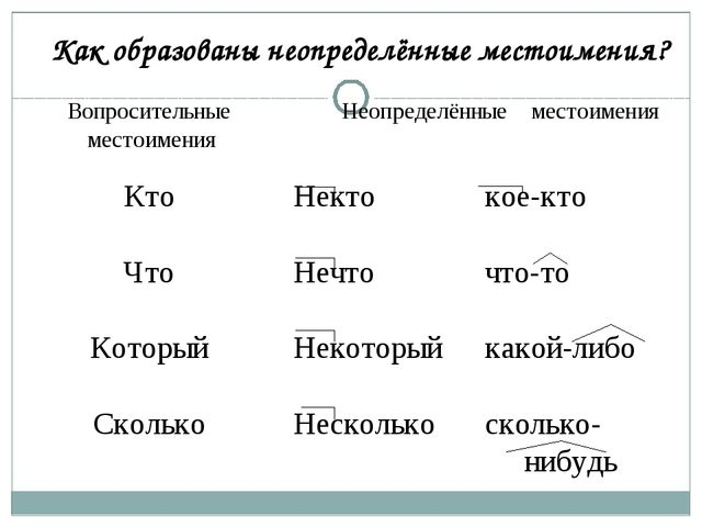 Правописание неопределенных местоимений Некто Кое с кем Кто-то Нечто Кое для...