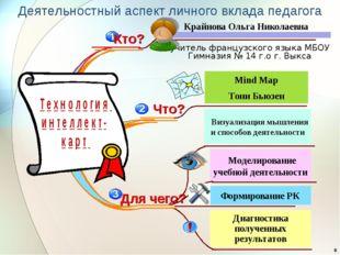 Диагностика полученных результатов Моделирование учебной деятельности Mind Ma