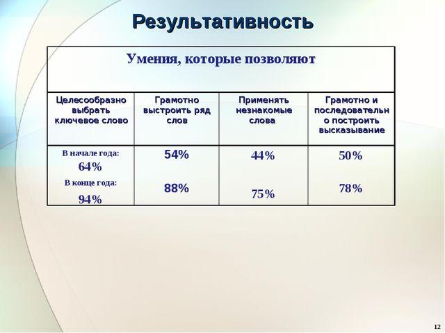 Результативность * Умения, которые позволяют Целесообразно выбрать ключевое...