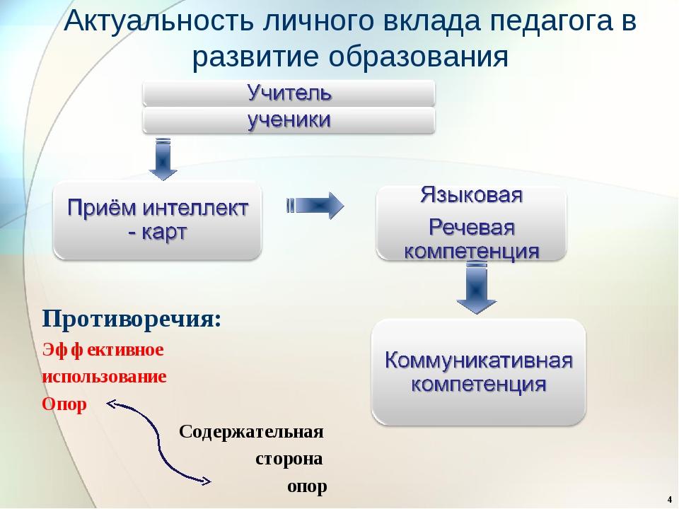 Противоречия: Эффективное использование Опор Содержательная сторона опор Акт...