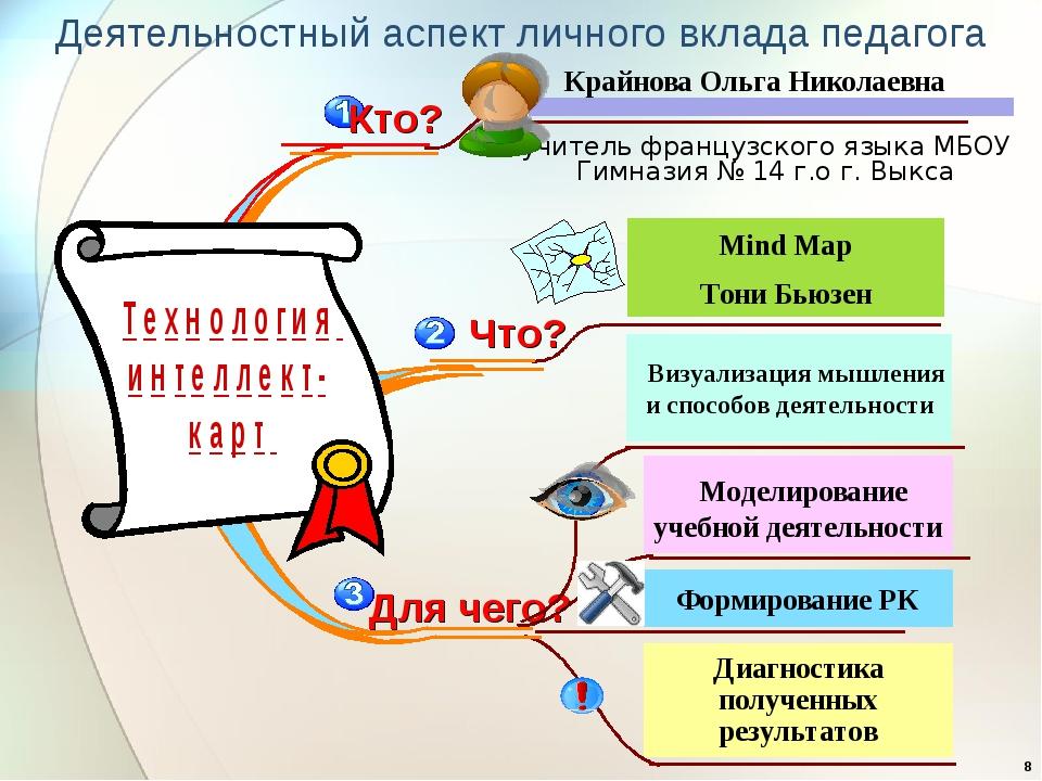 Диагностика полученных результатов Моделирование учебной деятельности Mind Ma...