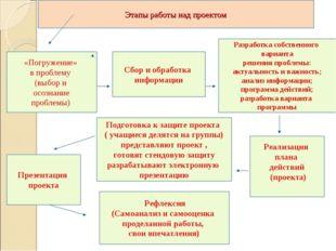 Этапы работы над проектом Сбор и обработка информации «Погружение» в проблему