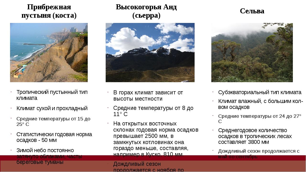 Природные условия для сельского хозяйства 3.Почвы Полупустыни (пуна) Почвы ма...