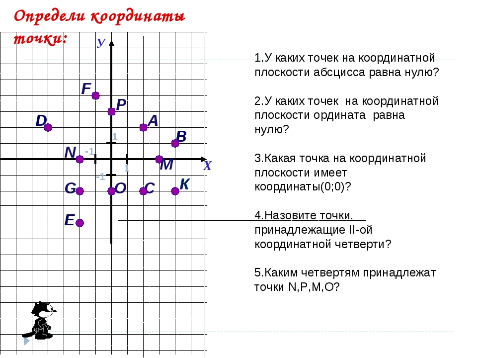 А G С F 1 D Е В К N O M P Определи координаты точки: 1.У каких точек на коорд...