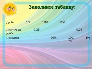 Заполните таблицу: Дробь1/21/101/50 Десятичная дробь0,250,05