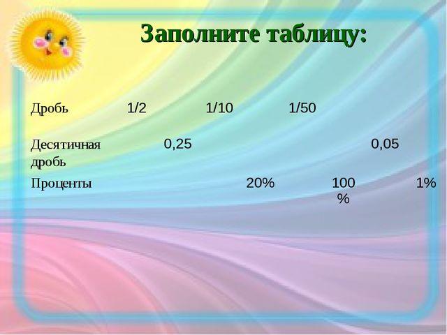 Заполните таблицу: Дробь1/21/101/50 Десятичная дробь0,250,05...