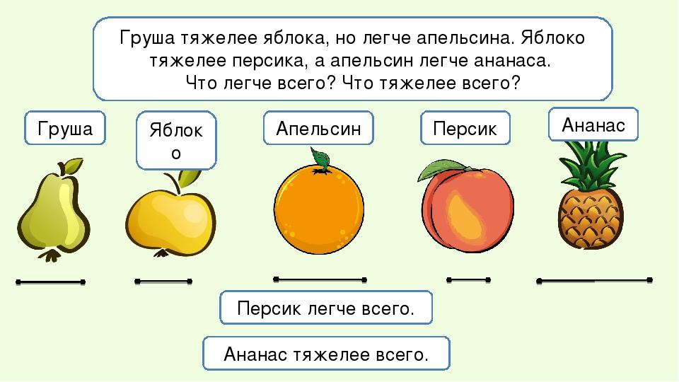 Груша тяжелее яблока, но легче апельсина. Яблоко тяжелее персика, а апельсин...