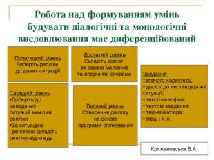Робота над формуванням умінь будувати діалогічні та монологічні висловлювання