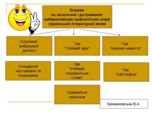 Вправи на засвоєння і дотримання найважливіших орфоепічних норм української л