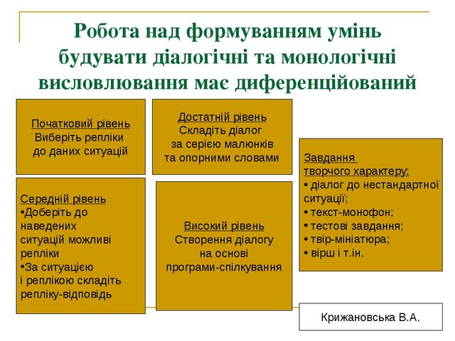 Робота над формуванням умінь будувати діалогічні та монологічні висловлювання...