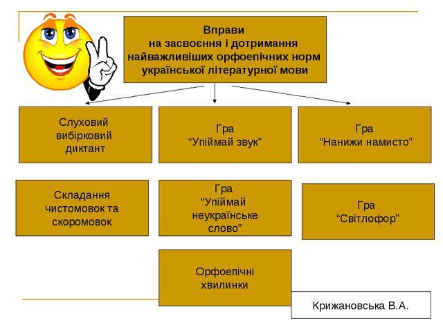 Вправи на засвоєння і дотримання найважливіших орфоепічних норм української л...
