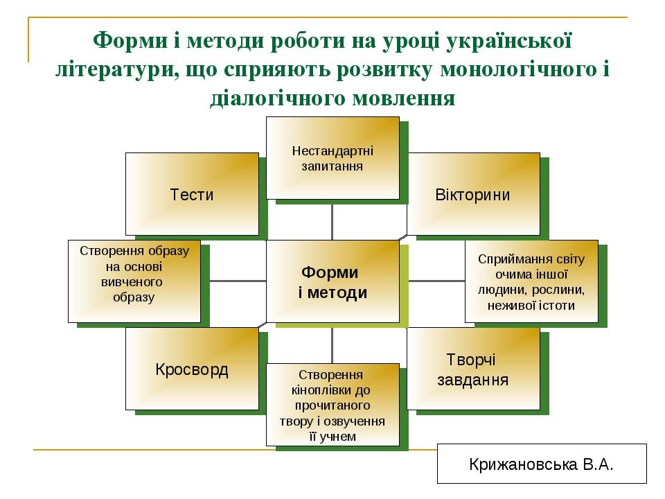 Форми і методи роботи на уроці української літератури, що сприяють розвитку м...