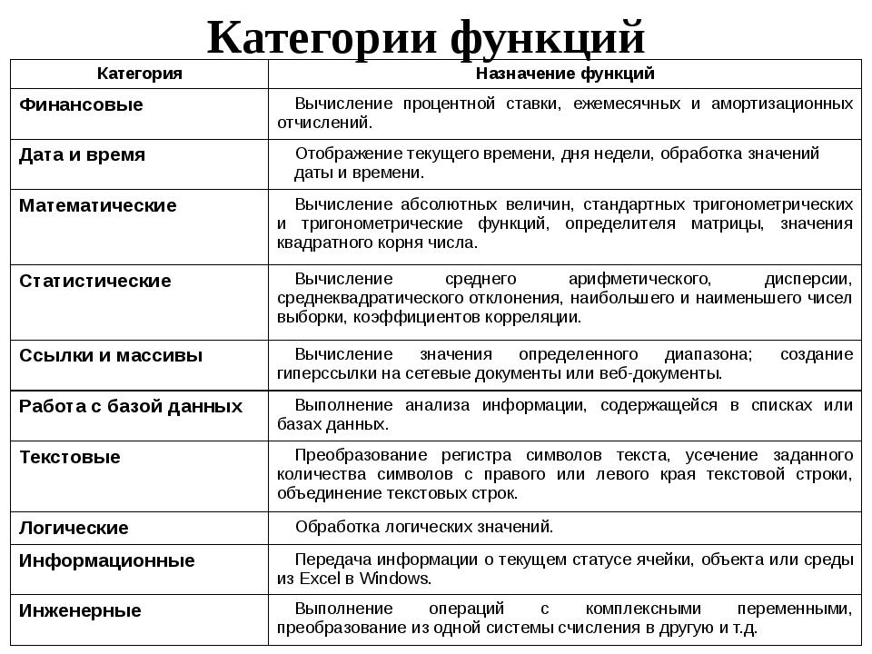 Категории функций Категория Назначение функций Финансовые Вычисление процентн...