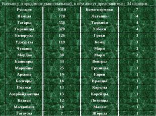 Волчанск -город многонациональный, в нём живут представители 34 народов. Русс