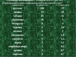 Результаты анкетирования 7-11 классов МАОУ СОШ №23 1.Представители каких наци