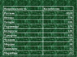 НациональностьКоличество Русские9310 Немцы778 Татары556 Украинцы370 Бело