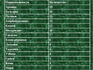 НациональностьКоличество Армяне19 Болгары16 Поляки13 Азербайджанцы13 Каз