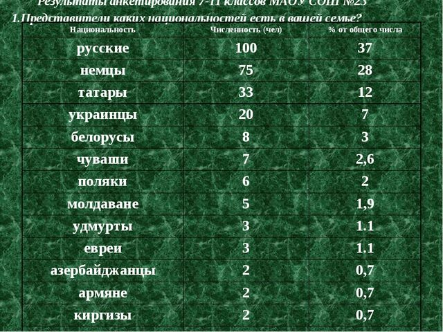 Результаты анкетирования 7-11 классов МАОУ СОШ №23 1.Представители каких наци...