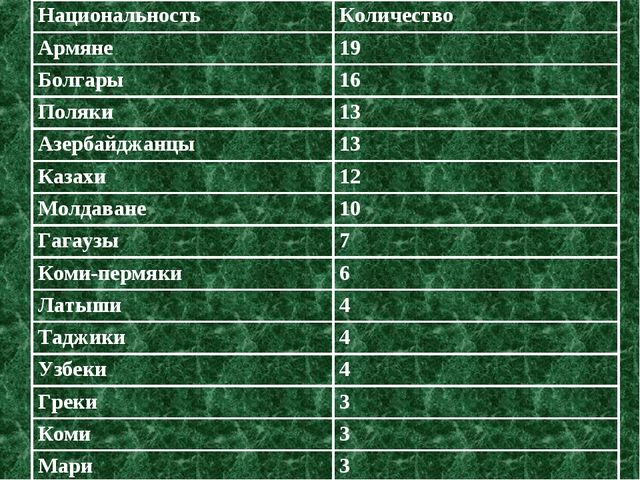 НациональностьКоличество Армяне19 Болгары16 Поляки13 Азербайджанцы13 Каз...