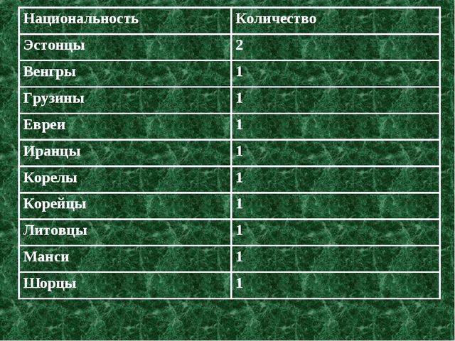 НациональностьКоличество Эстонцы2 Венгры1 Грузины1 Евреи1 Иранцы1 Корел...
