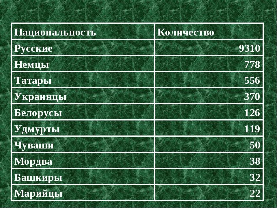 НациональностьКоличество Русские9310 Немцы778 Татары556 Украинцы370 Бело...