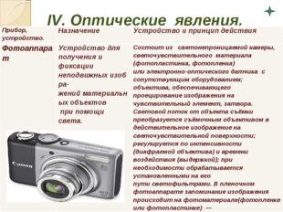 IV.Оптические явления. Прибор, устройство.НазначениеУстройство и принцип д