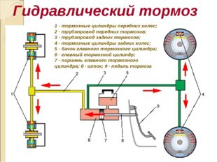 Гидравлический тормоз 1 - тормозные цилиндры передних колес; 2 - трубопровод