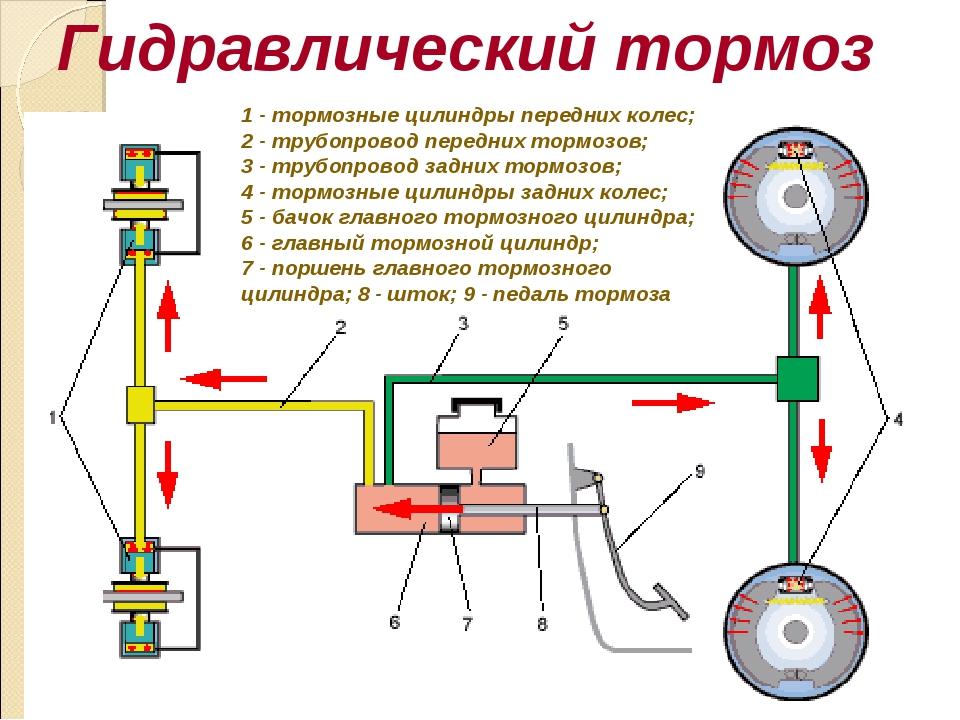 Гидравлический тормоз 1 - тормозные цилиндры передних колес; 2 - трубопровод...