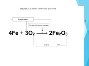 Как на письме отразить данный процесс – химическую реакцию? Химическое уравне