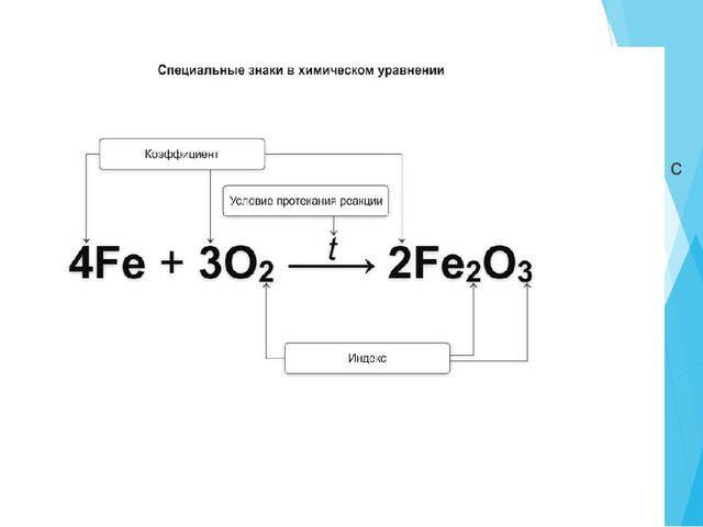 Как на письме отразить данный процесс – химическую реакцию? Химическое уравне...