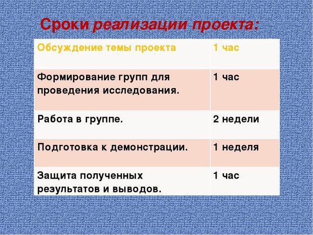 Сроки реализации проекта: Обсуждение темы проекта 1 час Формирование групп д...