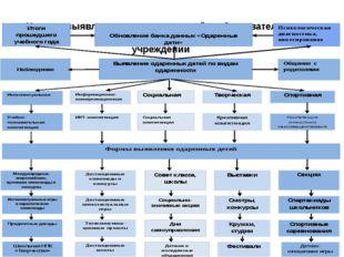 Модель выявления одаренных детей в образовательном учреждении Выявление ода