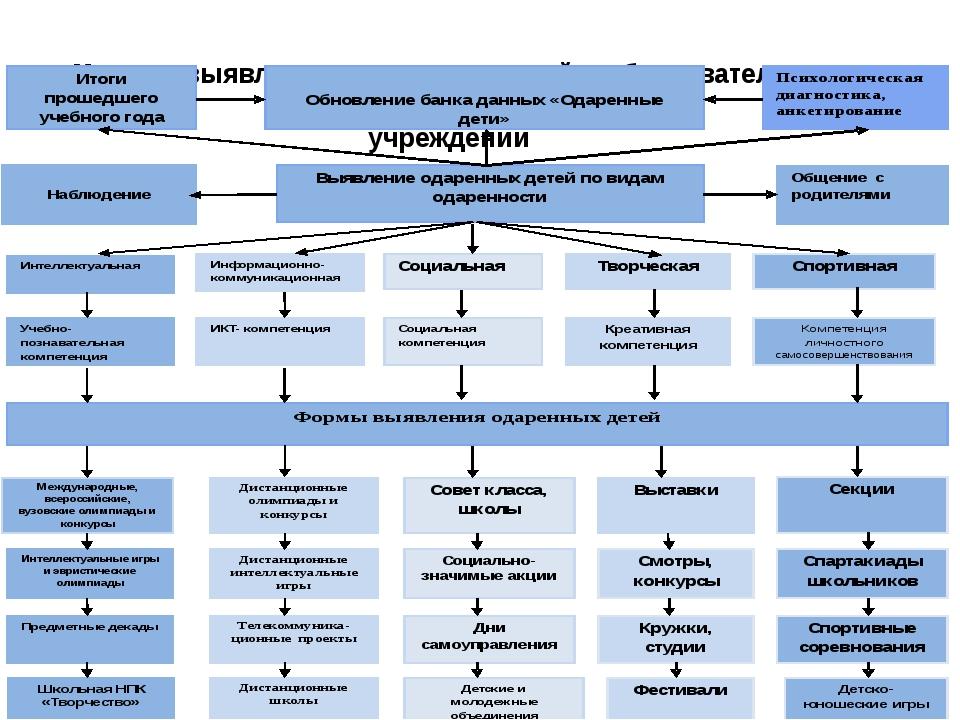 Модель выявления одаренных детей в образовательном учреждении Выявление ода...