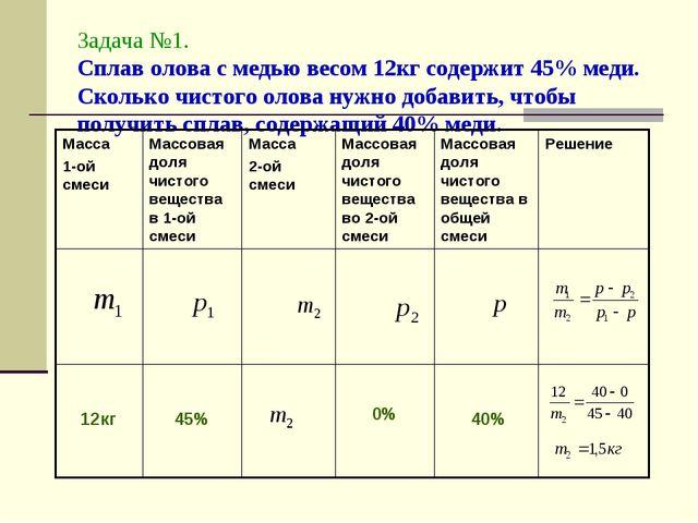 Задача №1. Сплав олова с медью весом 12кг содержит 45% меди. Сколько чистого...